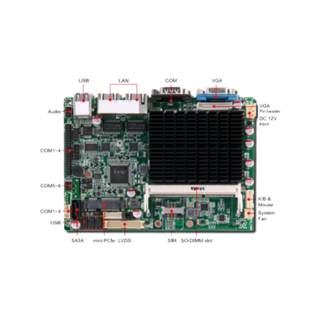 Schede PC – SBC